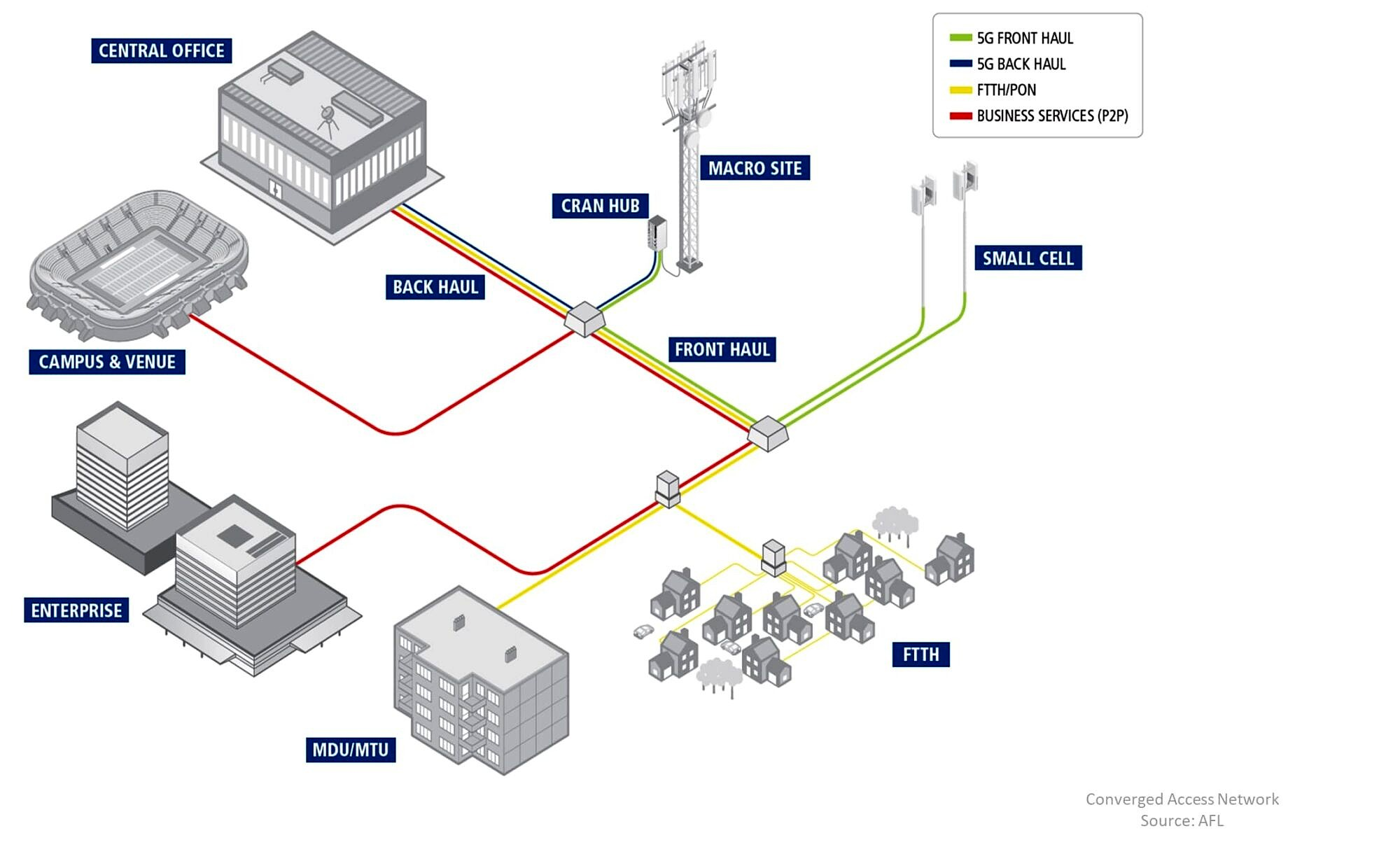 FTTH improved profits convereged access network (2)